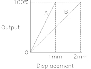 Sensitivity is determined by the slope of the sensor output response