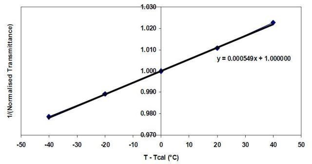 Graph to Determine Alpha