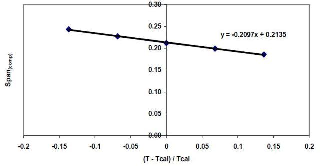Graph to Determine Beta
