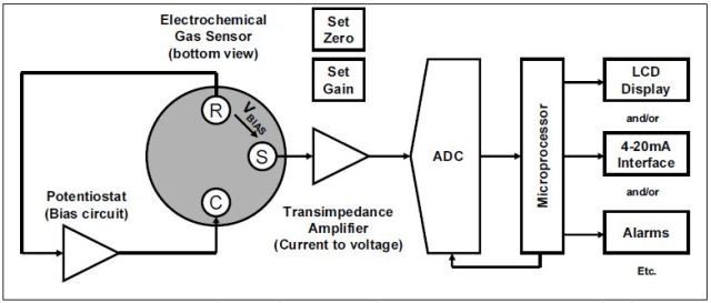 Block diagram of typical gas detection system using an electrochemical gas sensor; R is reference electrode, C is counter electrode, and S is sensing electrode.