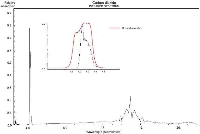 Carbon-dioxide infrared spectrum