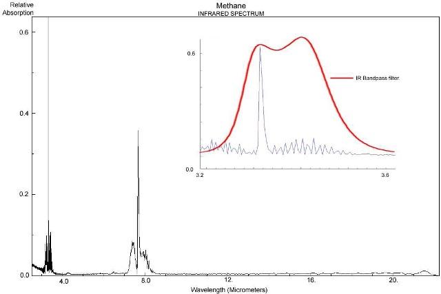 Methane infrared spectrum