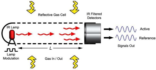 Schematic diagram of NDIR gas sensor