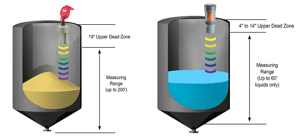 Continuous Level Sensors