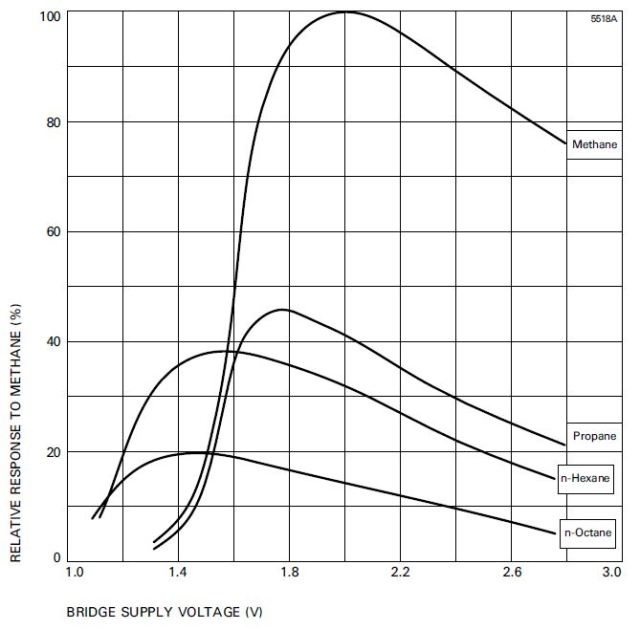 Typical response of VQ21 to 20% LEL of various gases and vapours (relative to methane) as the bridge supply voltage is varied