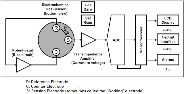 Block diagram of typical gas detection system using an electrochemical gas sensor where R: Reference Electrode, C: Counter Electrode, S: Sensing Electrode (sometimes called the 'Working' electrode)
