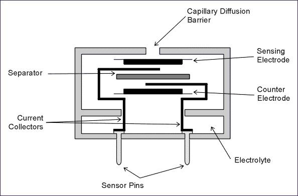 The sensor housing