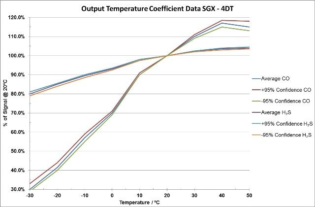 Output temperature coefficient data
