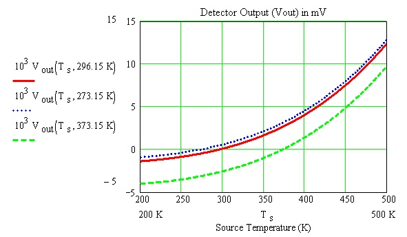 Detector output as a function of source temperature