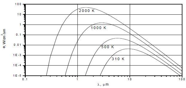 Radiated Energy versus wavelength
