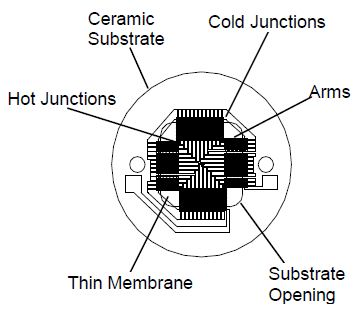 Key features of the Model 2M Thin Film thermopile detector