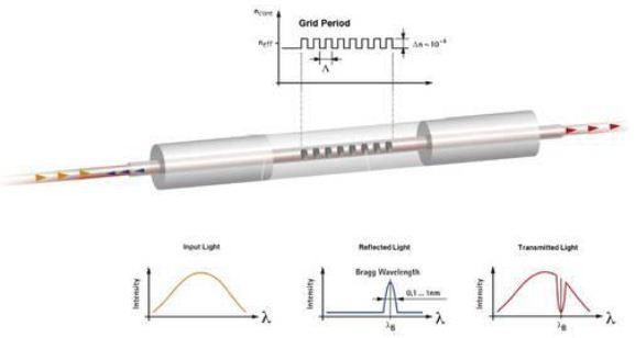 Bragg Grating Sensor Operation