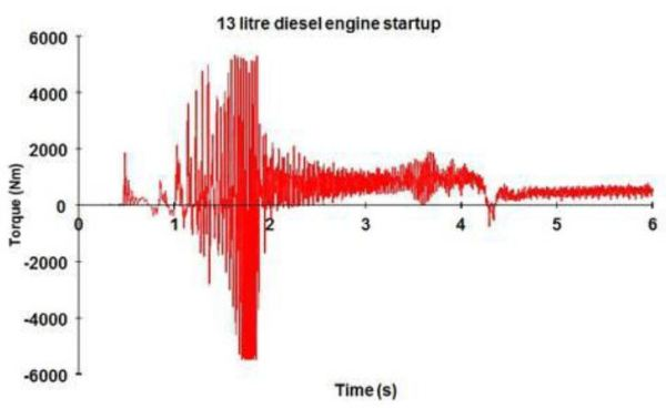 The test output of a long drive shaft from a diesel engine on an engine dynamometer