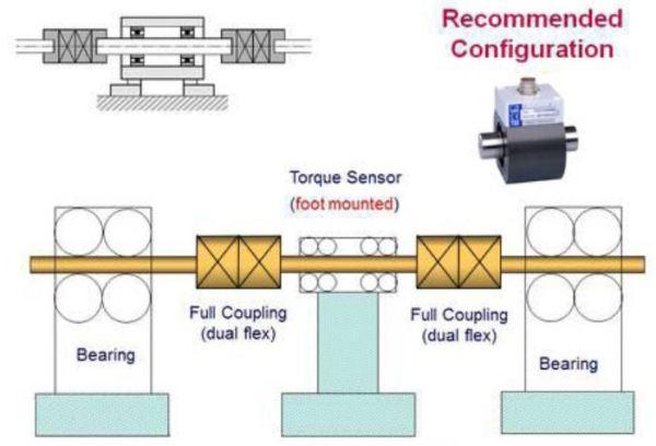 A foot-mounted slip-ring (rotary transformer) torque sensor