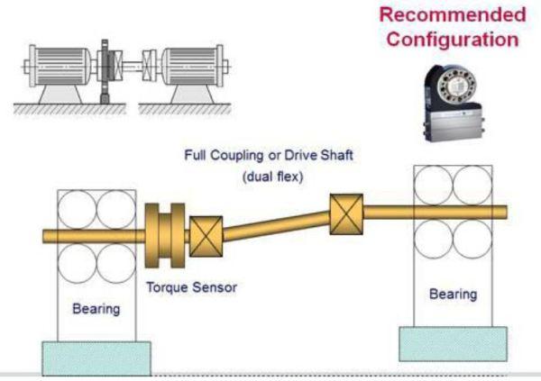 A floating telemetry-style torque sensor