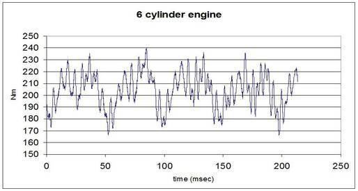 Graph illustrating response time of torque sensor