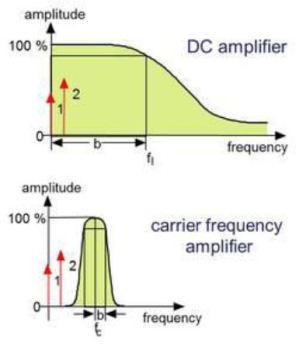 Graph illustrating electromagnetic impulse of torque sensor