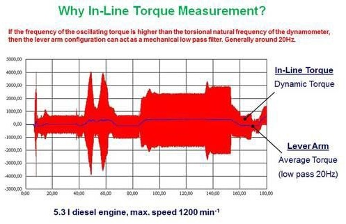 Schematic of a diesel-engine torque measured on a dynamometer.