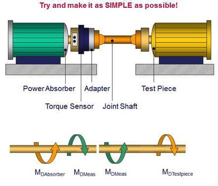 A torque sensor and coupling are close to a bearing block