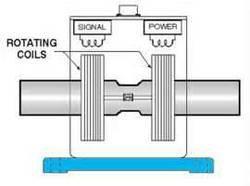 Mechanism of circular shaft- rotary transformers