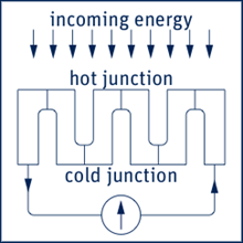 Schematic of thermopile