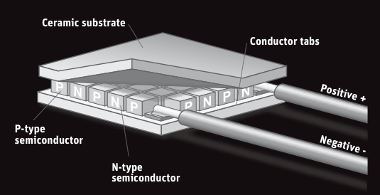 Schematic of pyranometer with dissimilar semiconductors