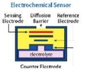 Detcon's electrochemical toxic gas sensor
