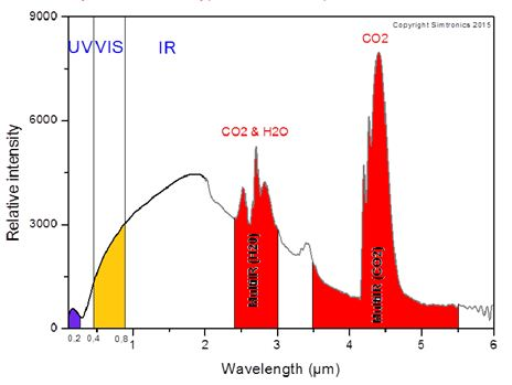 Hydrocarbon fire of a typical emission spectrum