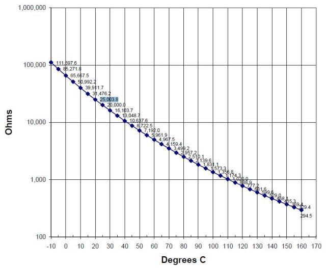 DC-4007 resistance as a function of temperature