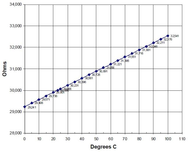 ST60R resistance as a function of temperature