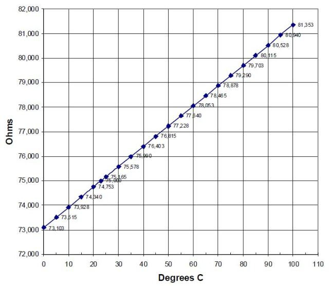ST150R resistance as a function of temperature
