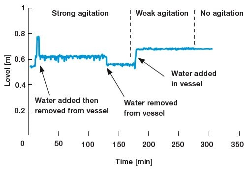 clear water level measurement