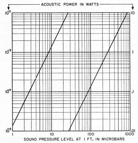 Sound-pressure level at one foot vs. acoustic power output from an omnidirectional source radiating into hemispherical space.