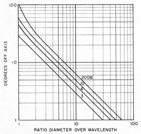 Directional radiation pattern from a vibrating circular piston showing the degrees off the normal axis at which the attenuation is 3, 6, 10, and 20 dB as a function of piston diameter over wavelength.