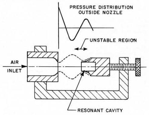 Inner workings of Hartmann ultrasonic generator.