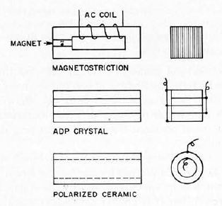 Diagrammatic examples of electroacoustic transducers for operating at longitudinal resonance.