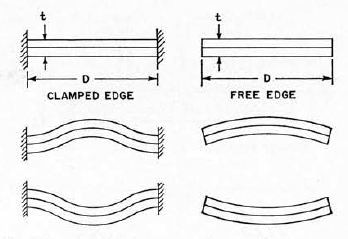 Examples of electroacoustic transducers operating at flexural resonance.