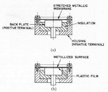 """Construction of electrostatic transducer, (a) Conventional stretched-diaphragm type, (b) """"Solid dielectric"""" type"""