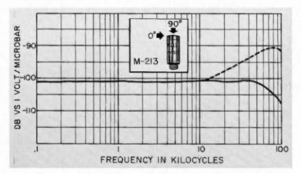 Photograph and frequency responce of commercially available reference standard ADP microphone for making accurate measurements of sound pressure over very large dynamic ranges.