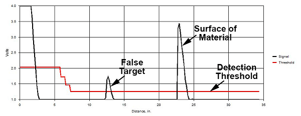 Ultrasonic Waveform from a MassaSonic® PulStar® Plus Sensor Showing a False Target Being Detected Instead of the Echo from the Surface of a Liquid or Solid Material
