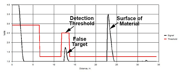 MassaSonic® PulStar® Plus Ultrasonic Waveform With the Same Targets As In Figure 1, But With the Detection Threshold Modified to Ignore the False Target