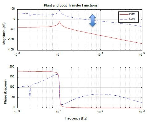 Plant and loop transfer functions