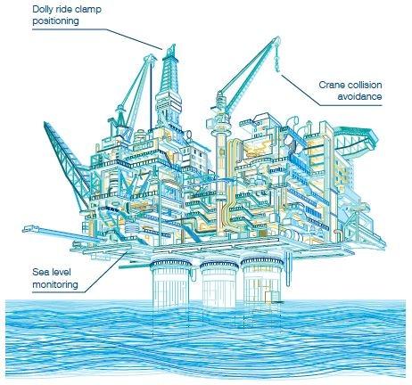 offshore applications of laser level transmitter