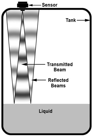 Illustration showing a sensor mounted on a tank transmitting a conical ultrasonic beam that reflects from the liquid surface.