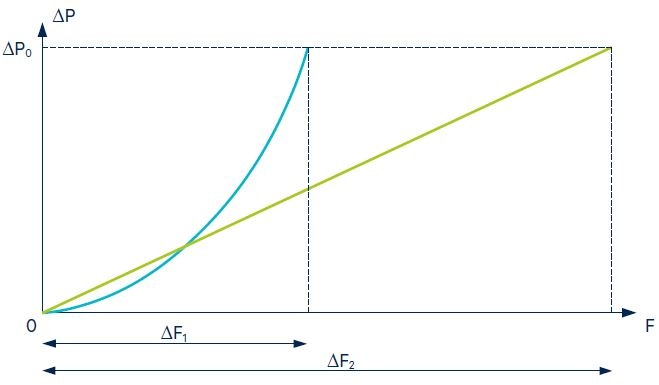 Figure 2. Characteristics for laminar (green) and orifice-like (blue) flow restrictive element.Image Credit: First Sensor