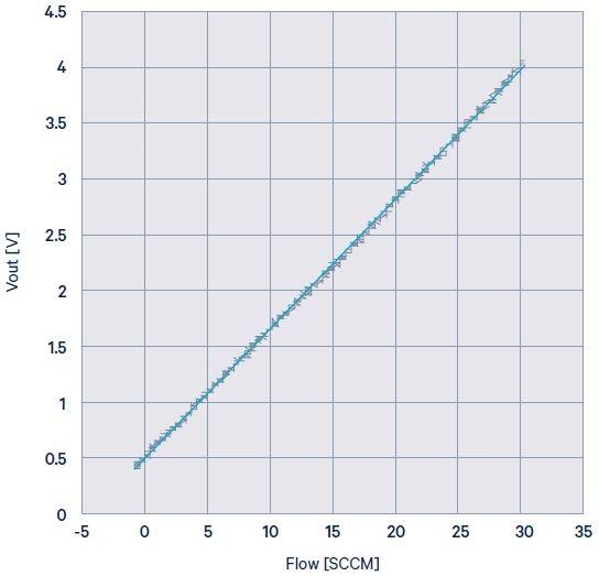 Figure 4. Output vs. flow of LME pressure sensors,