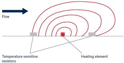 Figure 1. Principle of thermal mass flow measurement. Image Credit: First Sensor