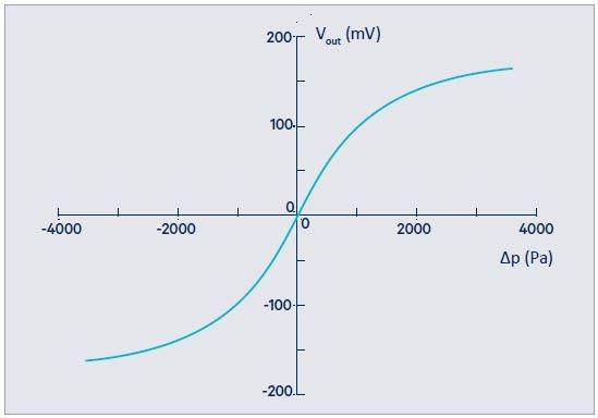 Figure 2. Characteristic curve of an unamplified basic LDE/LME/LMI sensor element. Image Credit: First Sensor