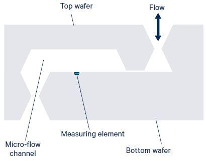 Figure 3. Principle construction of the LDE/LME/LMI differential pressure sensors (cross section).Image Credit: First Sensor
