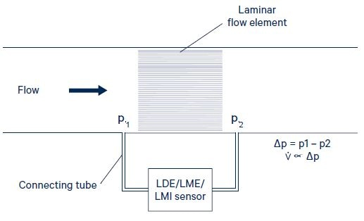 Figure 4. Typical volumetric flow measurement set-up with differential pressure sensor.Image Credit: First Sensor